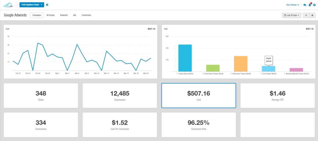 adwords dashboard for case study in Perth