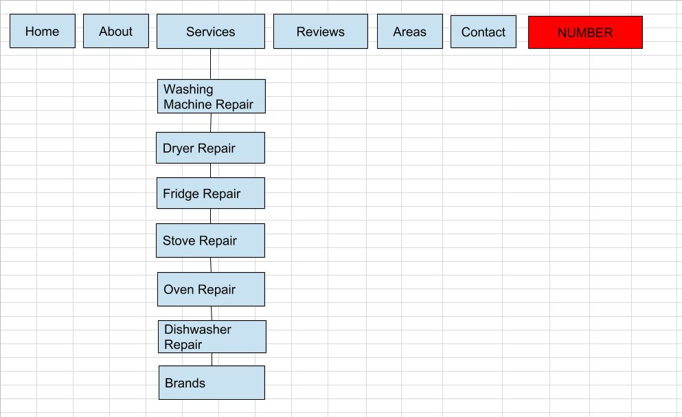 wireframe for building out a website