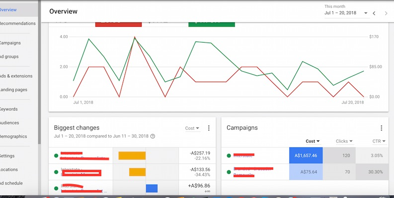 Adwords Experts Perth discuss how to get ROI correctly